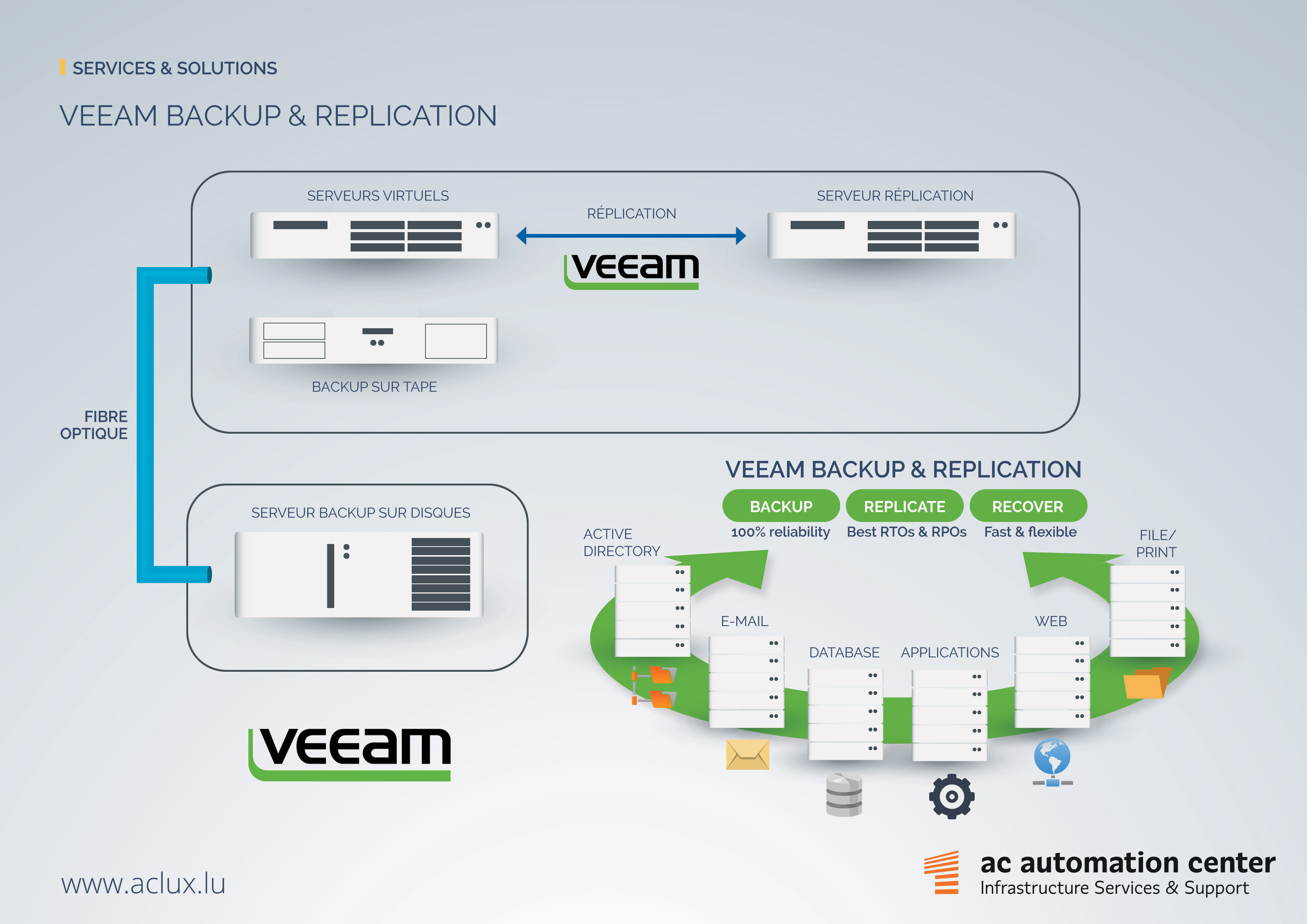 AC Automation: Veeam backup replication